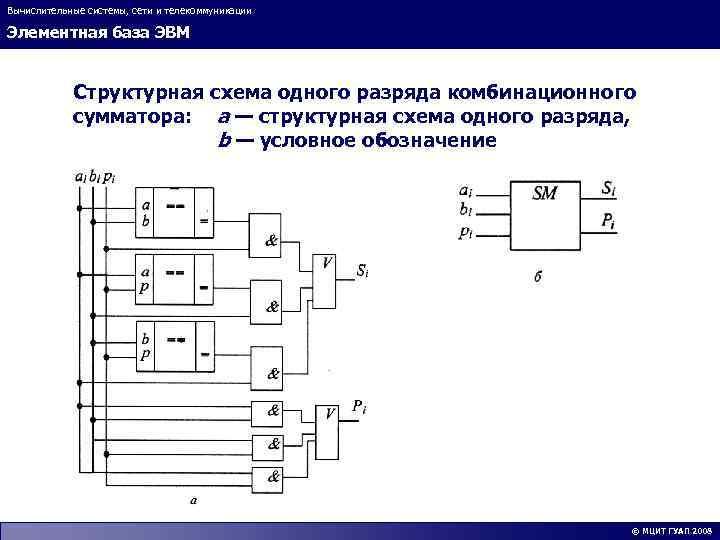 Вычислительные системы, сети и телекоммуникации Элементная база ЭВМ Структурная схема одного разряда комбинационного сумматора: