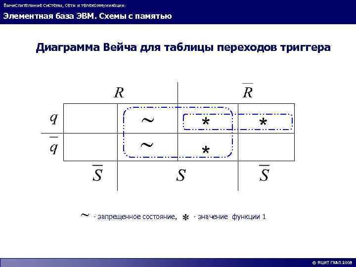 Вычислительные системы, сети и телекоммуникации Элементная база ЭВМ. Схемы с памятью Диаграмма Вейча для