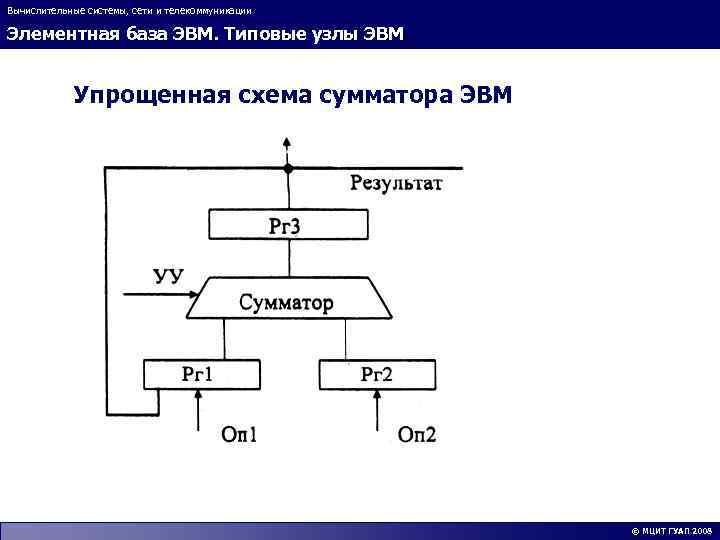 Вычислительные системы, сети и телекоммуникации Элементная база ЭВМ. Типовые узлы ЭВМ Упрощенная схема сумматора