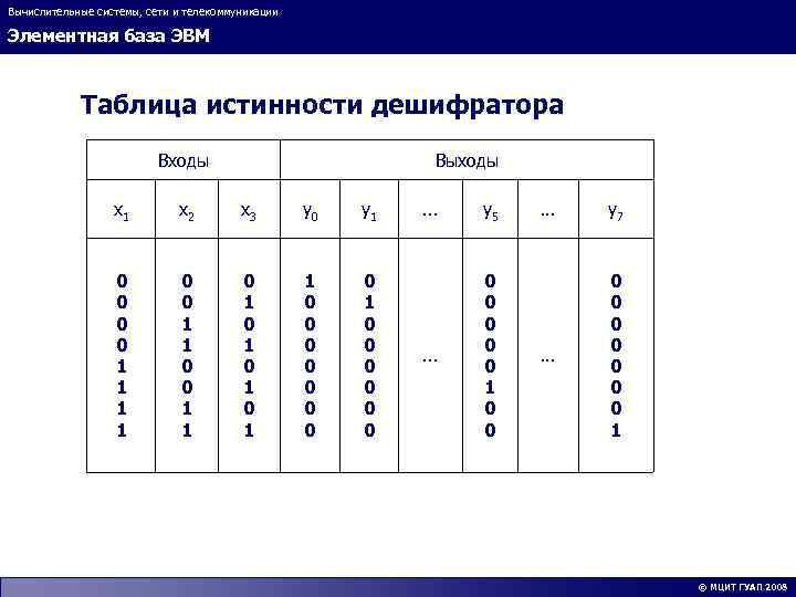 Вычислительные системы, сети и телекоммуникации Элементная база ЭВМ Таблица истинности дешифратора Входы Выходы x