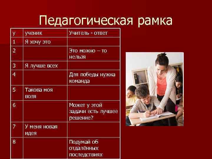 Педагогическая рамка у ученик 1 Я хочу это 2 3 Это можно – то