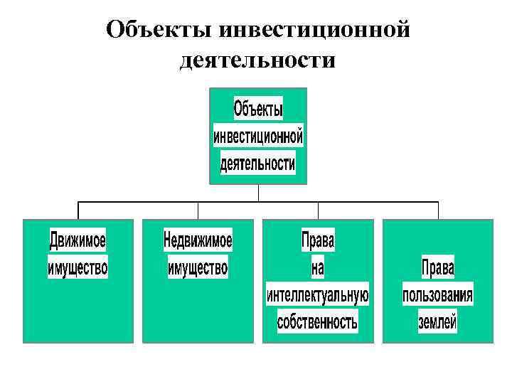 Объекты инвестиционной деятельности