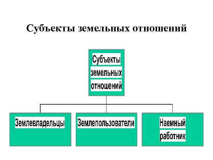 Субъекты земельных отношений