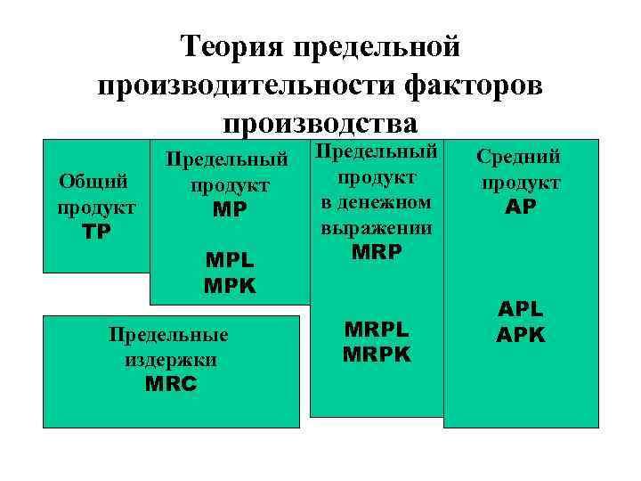 Теория предельной производительности факторов производства Общий продукт TP Предельный продукт MP MPL MPK Предельные