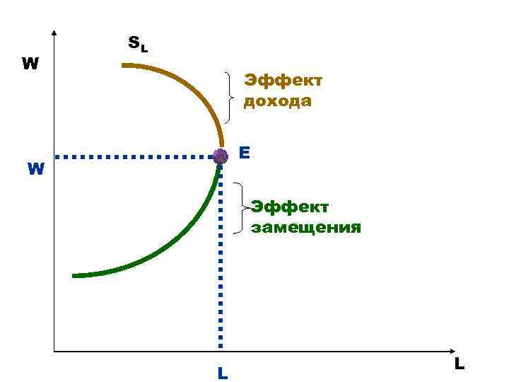 W SL Эффект дохода E W Эффект замещения L L