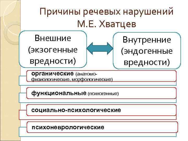 Причины речевых нарушений М. Е. Хватцев Внешние (экзогенные вредности) Внутренние (эндогенные вредности) органические (анатомо-