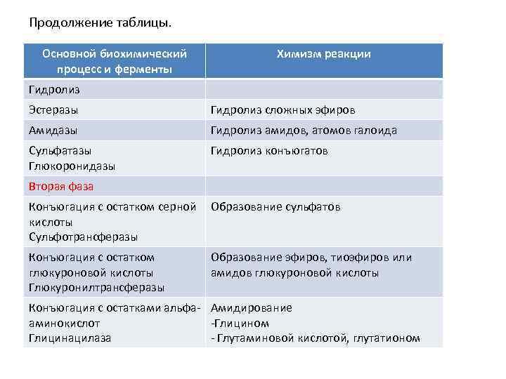 Продолжение таблицы. Основной биохимический процесс и ферменты Химизм реакции Гидролиз Эстеразы Гидролиз сложных эфиров