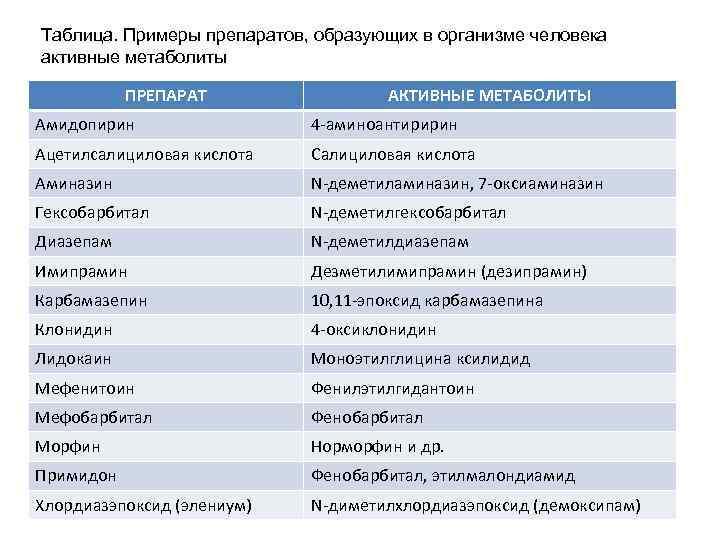 Таблица. Примеры препаратов, образующих в организме человека активные метаболиты ПРЕПАРАТ АКТИВНЫЕ МЕТАБОЛИТЫ Амидопирин 4
