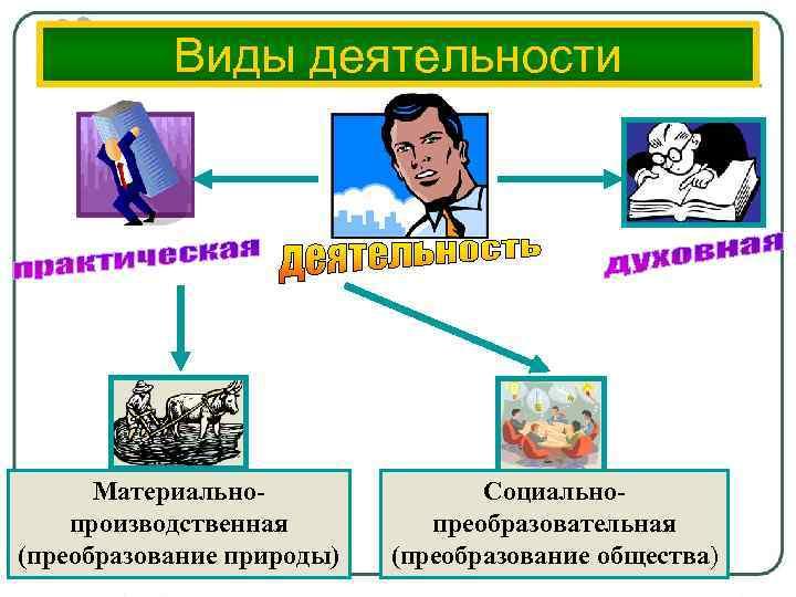 Виды деятельности Материальнопроизводственная (преобразование природы) Социальнопреобразовательная (преобразование общества)