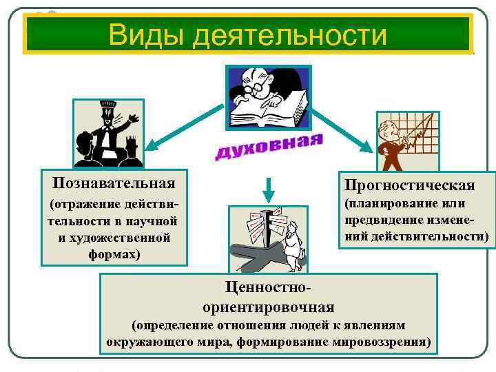 Виды деятельности Познавательная Прогностическая (планирование или предвидение изменений действительности) (отражение действительности в научной и