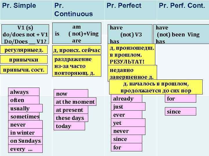 Pr. Simple Pr. Continuous am V 1 (s) ( not)+Ving do/does not + V