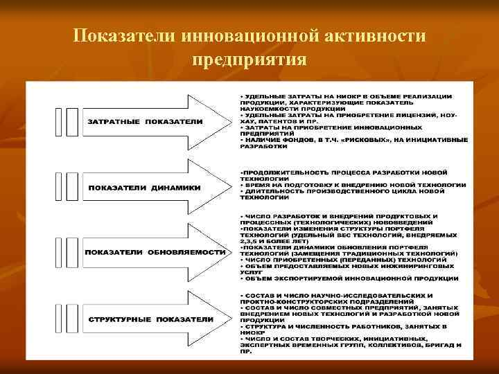 Показатели инновационной активности предприятия