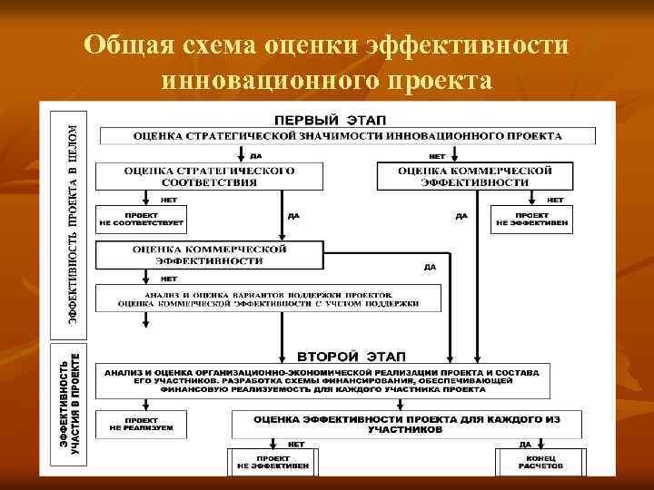 Общая схема оценки эффективности инновационного проекта