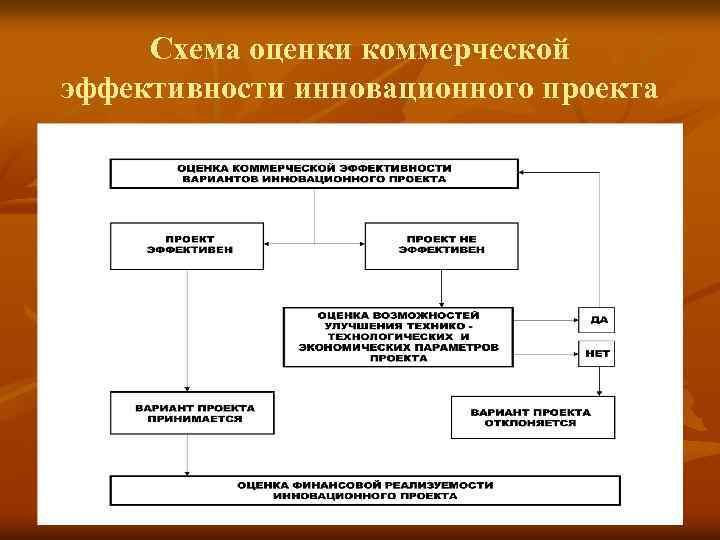 Схема оценки коммерческой эффективности инновационного проекта