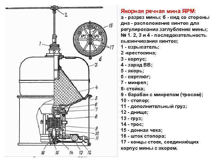 Якорная речная мина ЯРМ: а разрез мины; б вид со стороны дна расположение винтов