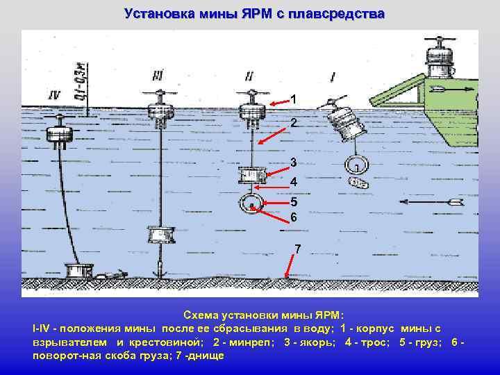 Установка мины ЯРМ с плавсредства 1 2 3 4 5 6 7 Схема установки