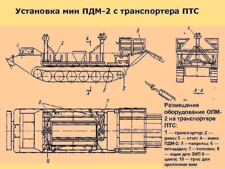 Установка мин ПДМ-2 с транспортера ПТС Размещение оборудования ОПМ 2 на транспортере ПТС: 1