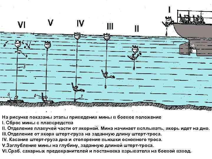 На рисунке показаны этапы приведения мины в боевое положение I. Сброс мины с плавсредства