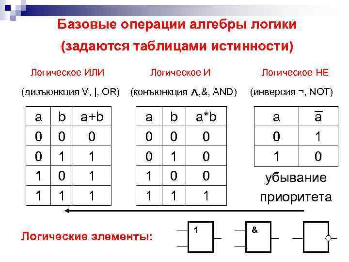Базовые операции алгебры логики (задаются таблицами истинности) Логическое ИЛИ Логическое И Логическое НЕ ^