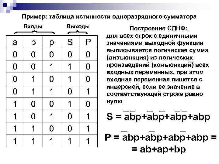 Пример: таблица истинности одноразрядного сумматора Входы a 0 0 1 1 b 0 0