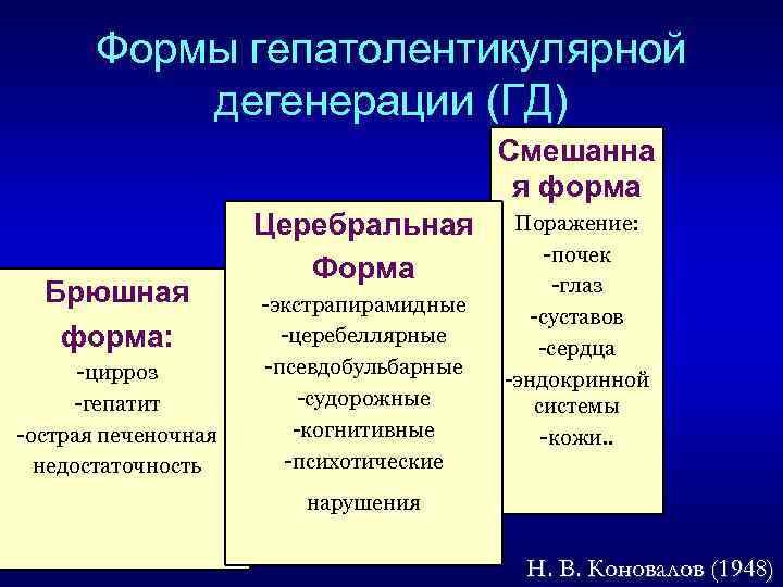 Формы гепатолентикулярной дегенерации (ГД) Смешанна я форма Брюшная форма: -цирроз -гепатит -острая печеночная недостаточность