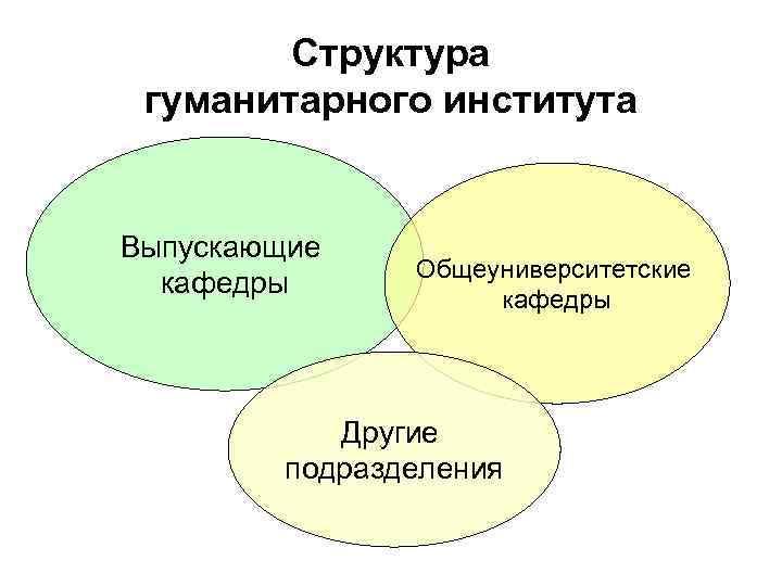 Структура гуманитарного института Выпускающие кафедры Общеуниверситетские кафедры Другие подразделения