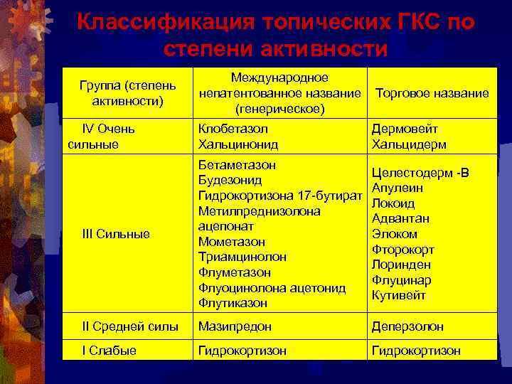 Классификация топических ГКС по степени активности Группа (степень активности) Международное непатентованное название Торговое название