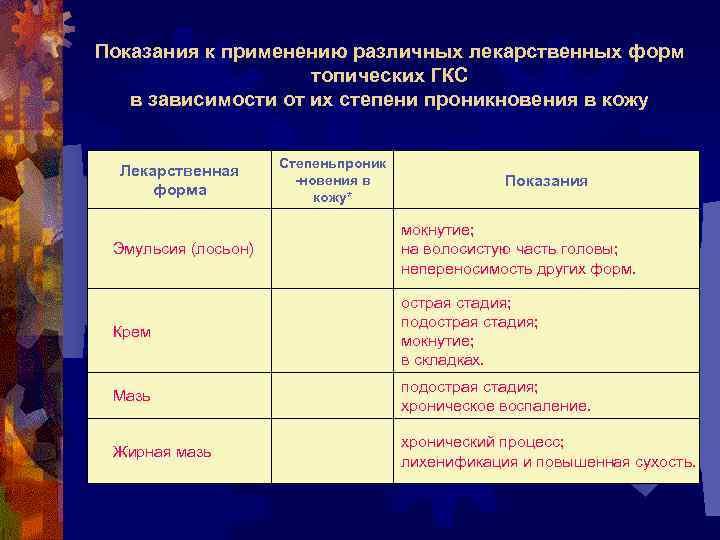 Показания к применению различных лекарственных форм топических ГКС в зависимости от их степени проникновения