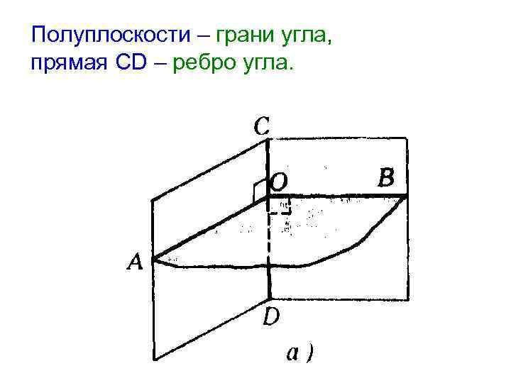 Полуплоскости – грани угла, прямая CD – ребро угла.