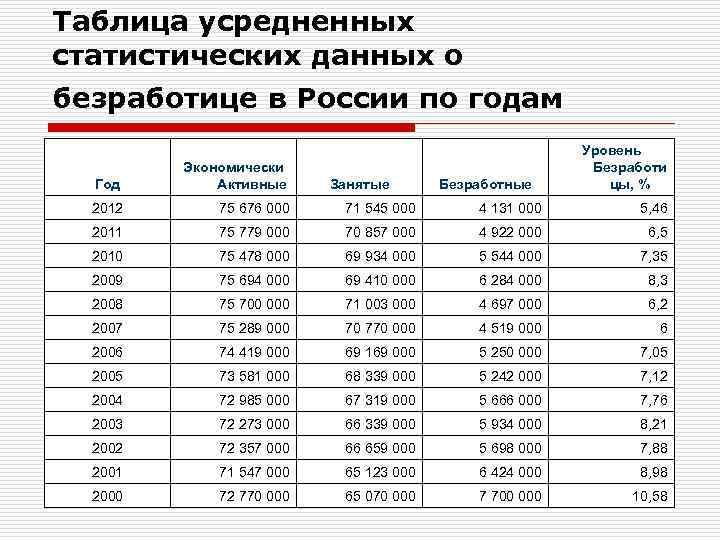 Таблица усредненных статистических данных о безработице в России по годам Уровень Экономически Безработи Год