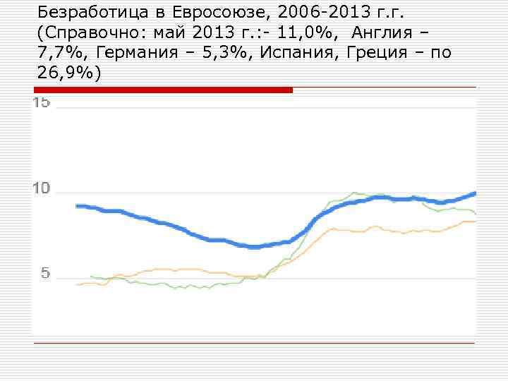 Безработица в Евросоюзе, 2006 -2013 г. г. (Справочно: май 2013 г. : - 11,