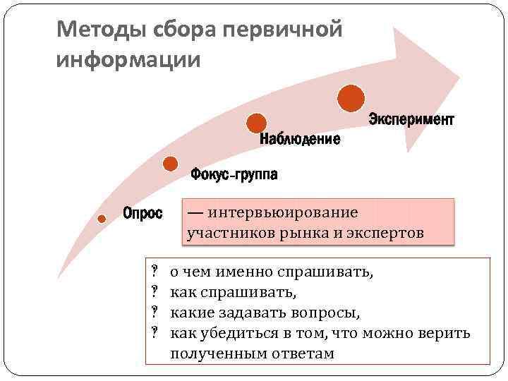 Методы сбора первичной информации Эксперимент Наблюдение Фокус-группа Опрос ‽ ‽ — интервьюирование участников рынка