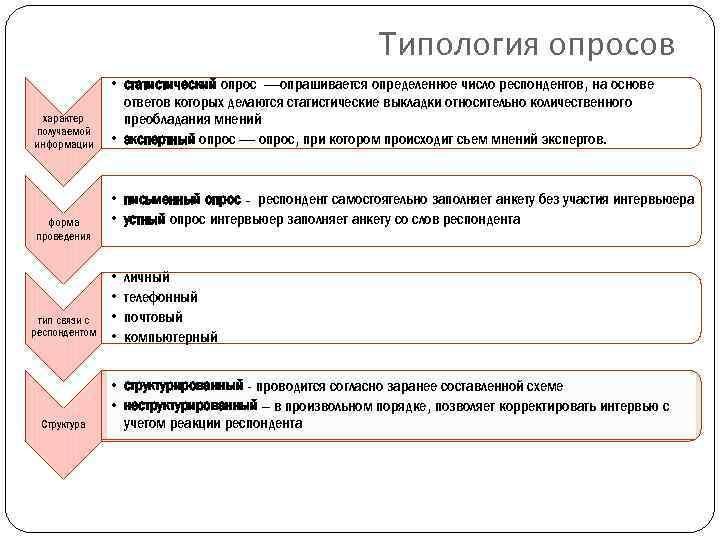 Типология опросов характер получаемой информации форма проведения тип связи с респондентом Структура • статистический