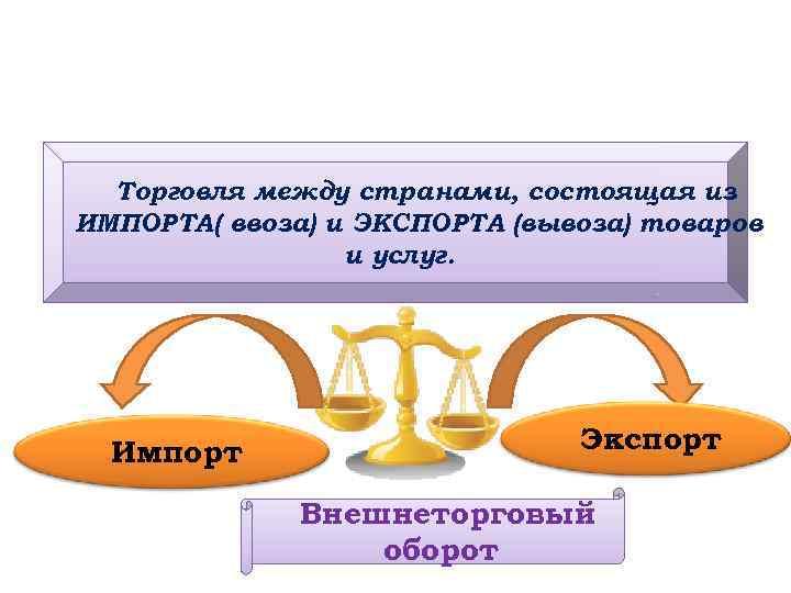 Торговля между странами, состоящая из ИМПОРТА( ввоза) и ЭКСПОРТА (вывоза) товаров и услуг. Импорт