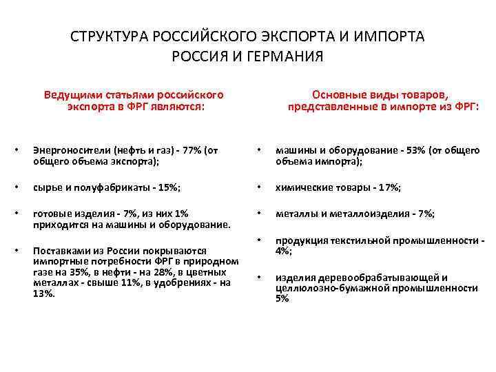 СТРУКТУРА РОССИЙСКОГО ЭКСПОРТА И ИМПОРТА РОССИЯ И ГЕРМАНИЯ Ведущими статьями российского экспорта в ФРГ