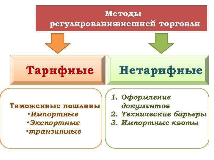 Методы регулирования внешней торговли Тарифные Таможенные пошлины • Импортные • Экспортные • транзитные Нетарифные
