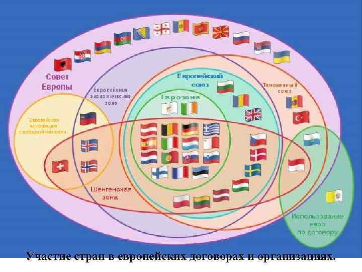 Участие стран в европейских договорах и организациях.