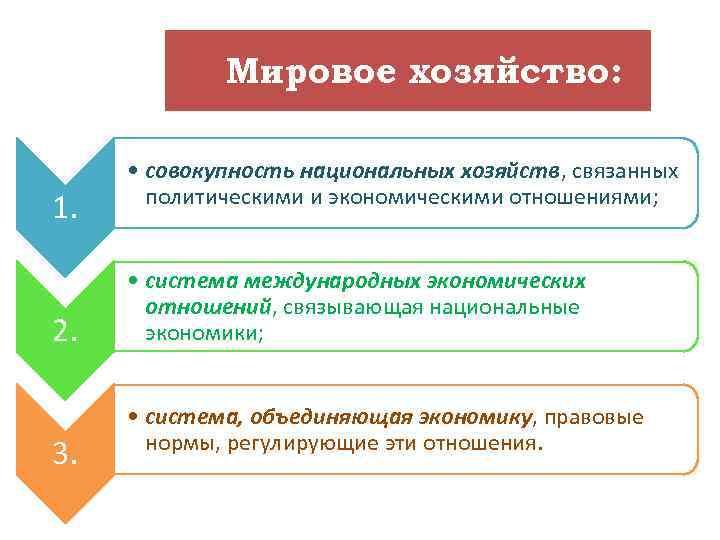 Мировое хозяйство: 1. 2. 3. • совокупность национальных хозяйств, связанных политическими и экономическими отношениями;