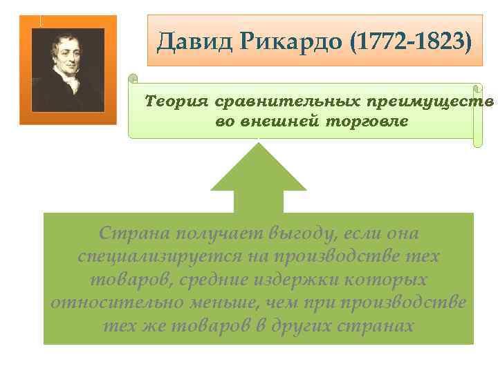 Давид Рикардо (1772 -1823) Теория сравнительных преимуществ во внешней торговле Страна получает выгоду, если