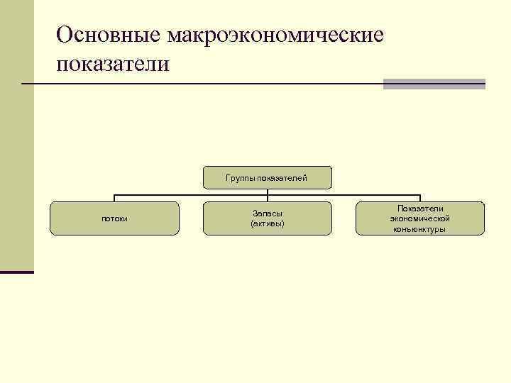 Основные макроэкономические показатели Группы показателей потоки Запасы (активы) Показатели экономической конъюнктуры