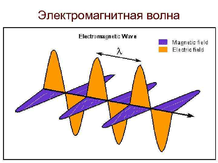 the concept of electronic spectrum and hoe maxwell gave a realistic value of the speed of light in t I've been told that, from maxwell's equations, one can find that the propagation of change in the electromagnetic field travels at a speed $\frac{1}{\sqrt{\mu_0 \epsilon_0.