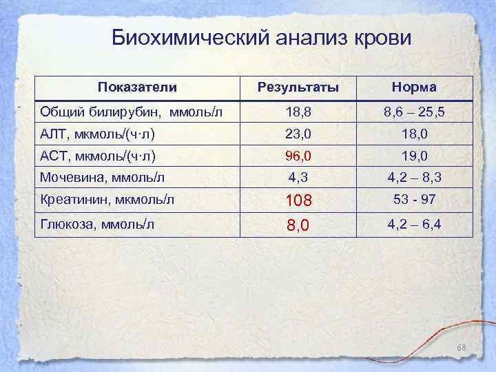 Крови билирубин общий анализ высокий эхографические цистита специфические признаки острого