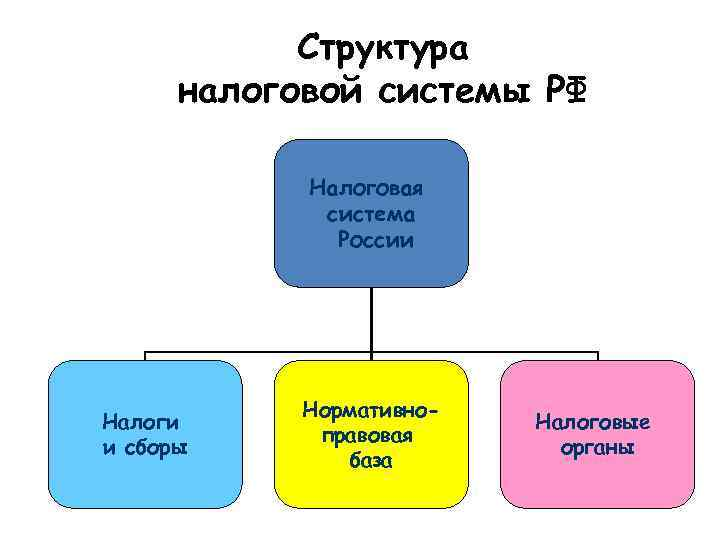Законом «об основах налоговой системы в российской федерации» впервые в россии вводится трехуровневая система налогообложения.