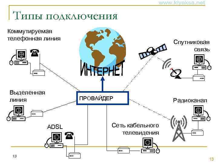 Типы подключения Коммутируемая телефонная линия Спутниковая связь Выделенная линия ПРОВАЙДЕР ADSL 13 Радиоканал Сеть