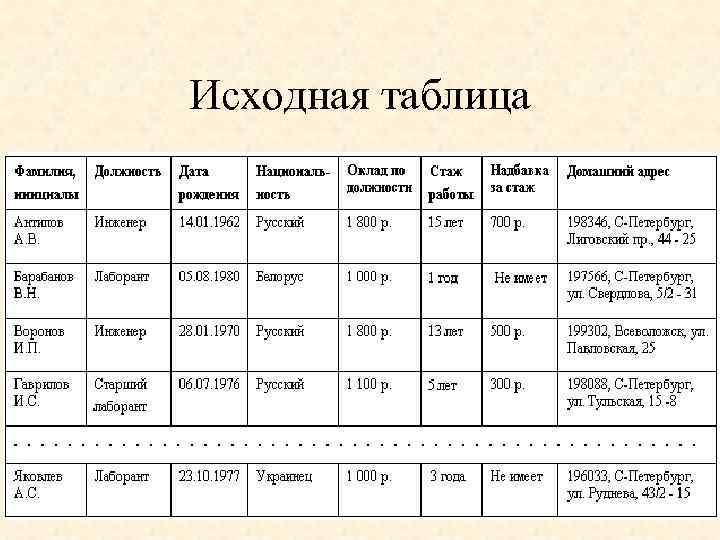 Исходная таблица 10