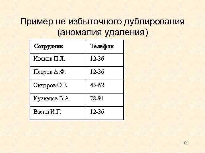 Пример не избыточного дублирования (аномалия удаления) 13