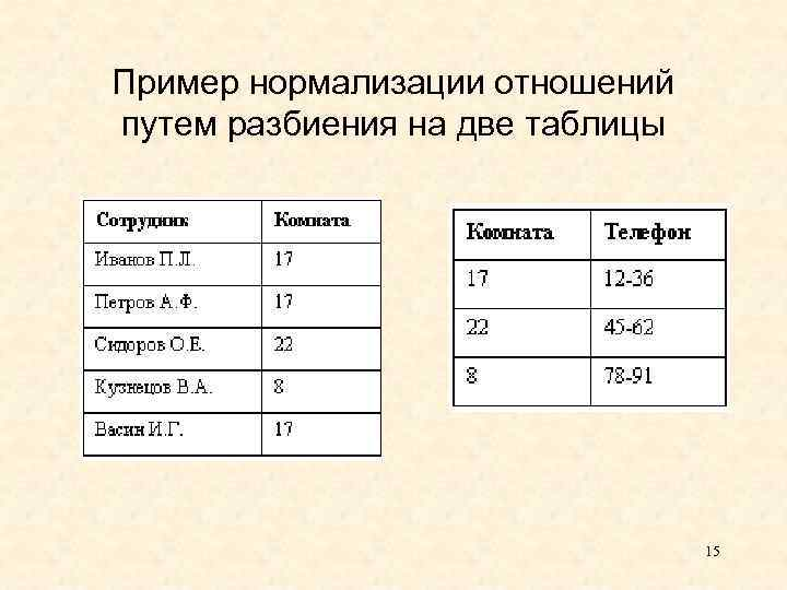 Пример нормализации отношений путем разбиения на две таблицы 15