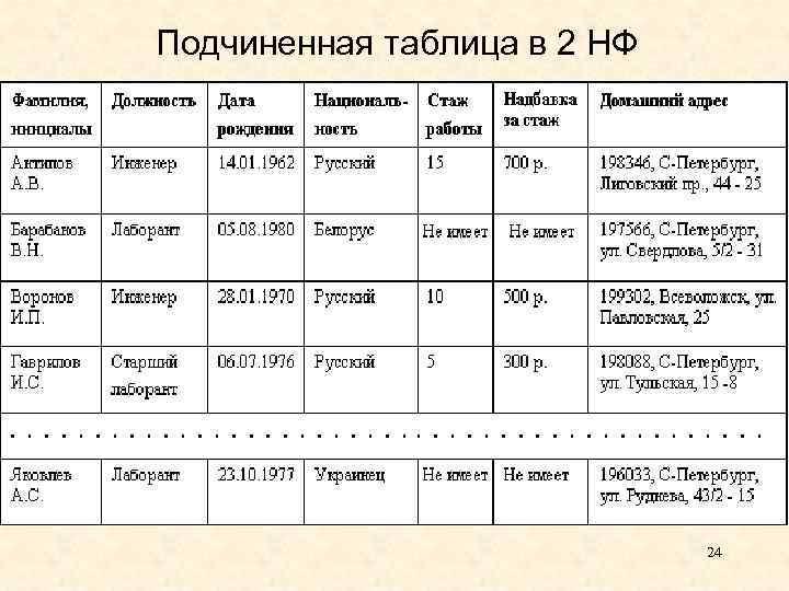 Подчиненная таблица в 2 НФ 24