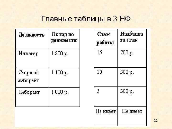 Главные таблицы в 3 НФ 25