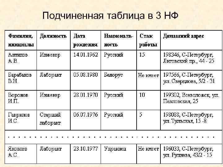 Подчиненная таблица в 3 НФ 26